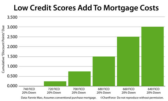 A Er With 660 Score Has To Pay 2 5 Points Get The Same Rate As 740 Which Amounts 10k On 400k Loan