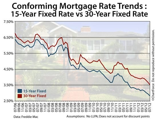 Freddie Mac mortgage rates for June 21 2012