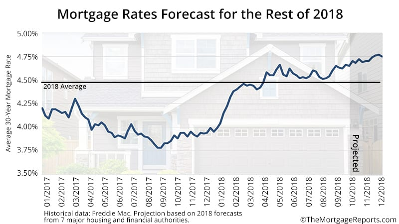 Mortgage Rate Forecast 2018